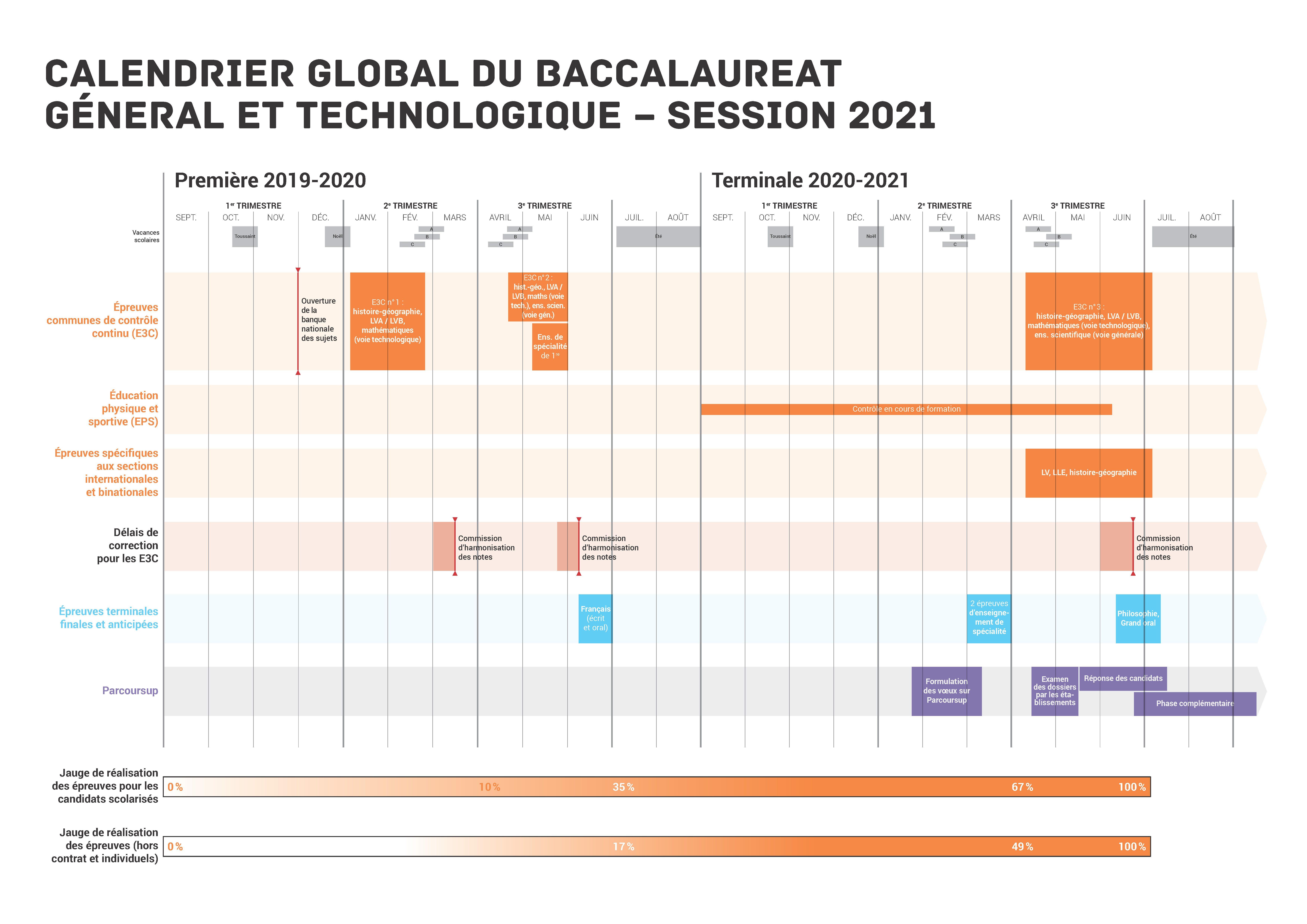 Calendrier Bac Es 2021 CALENDRIER GLOBAL DU BACCALAURÉAT GÉNÉRAL ET TECHNOLOGIQUE